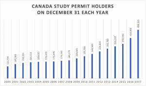 Canada-Study-Permit-Holders