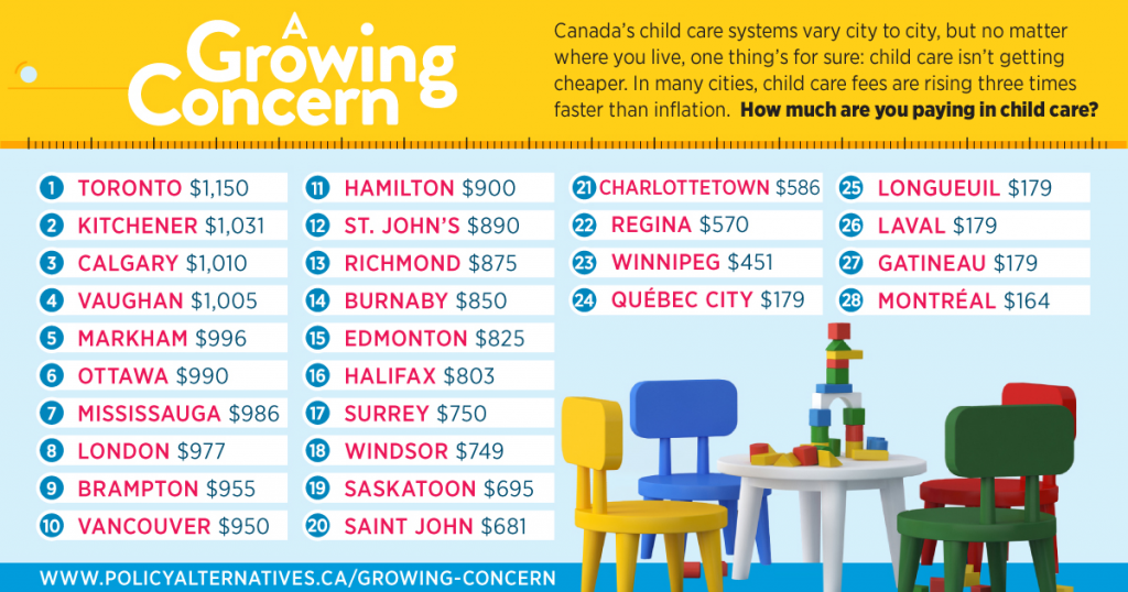 canada immigrant childcare cost