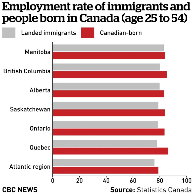 canada immigrants employment by province