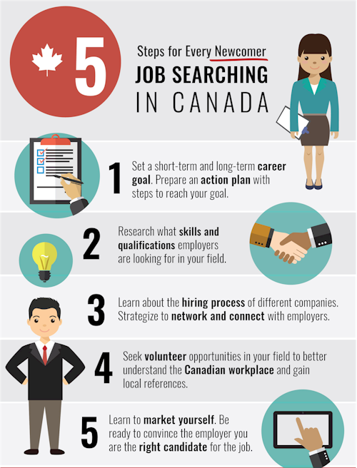 canada immigrant jobs