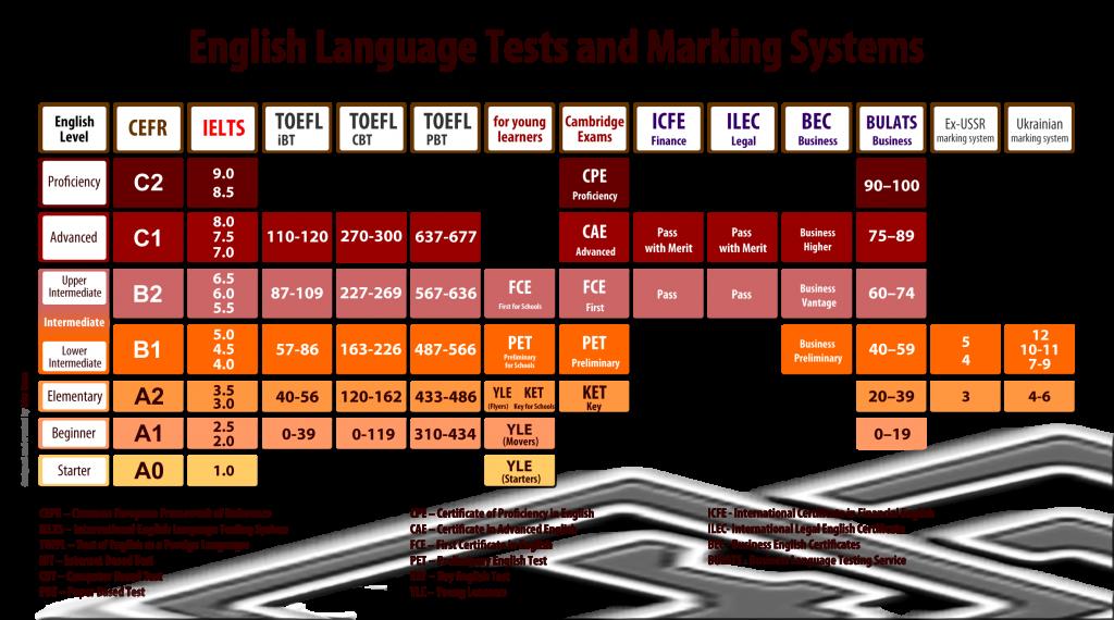 canada-immigration-language=requirements