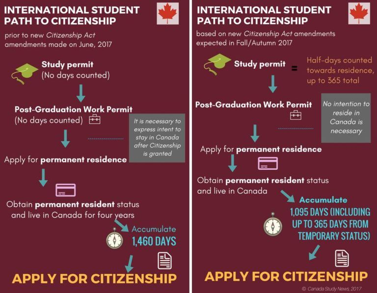 canada-international-students-pathway-to-citizenship