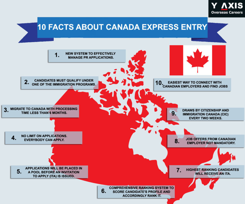 Canada Foreign Skilled Worker Immigration Program - AfriCanada