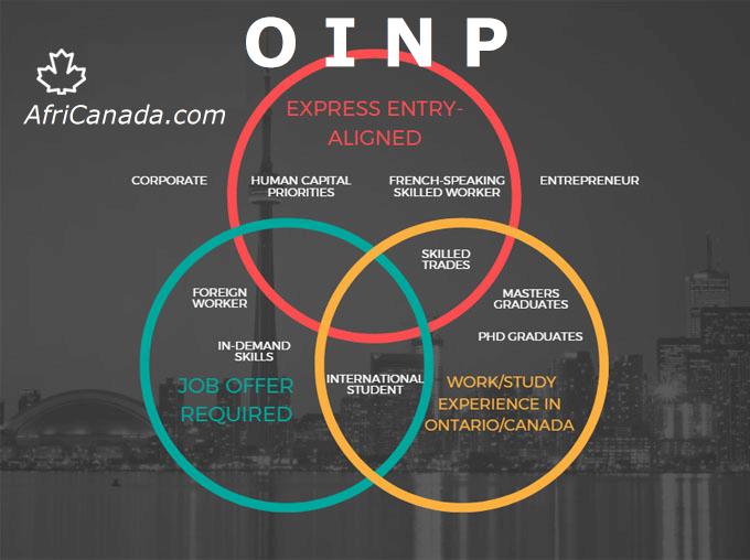 oinp updates