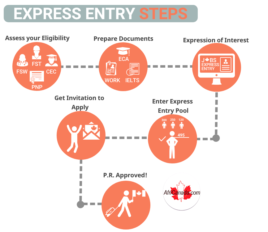 express entry january 22