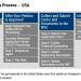 United States immigrant visa process