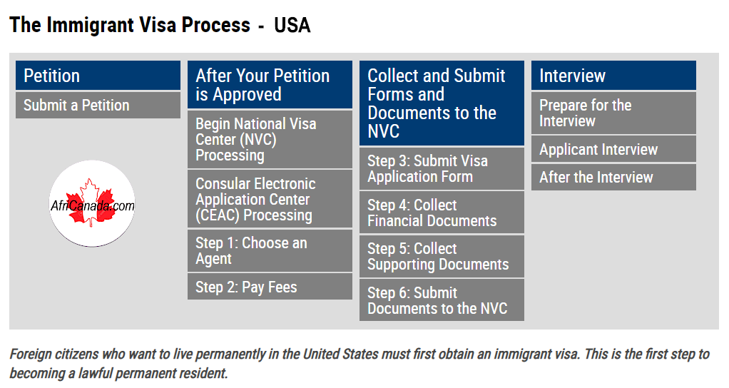 United States immigrant visa process