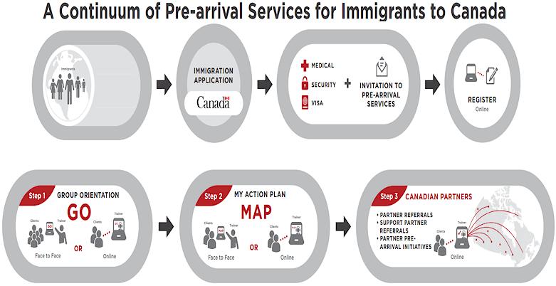 canada pre-arrival services