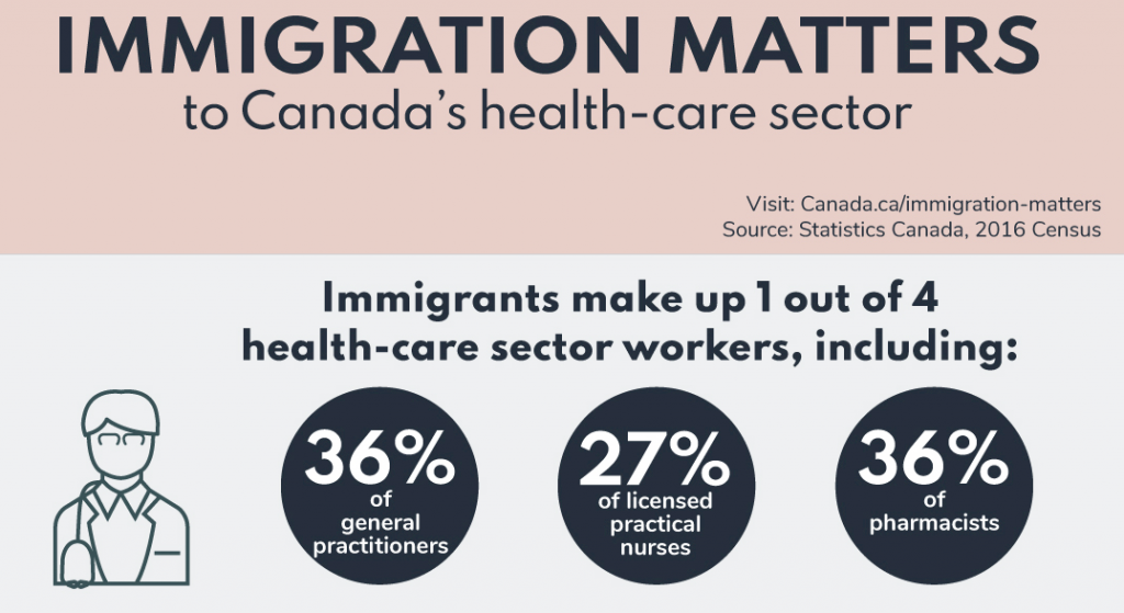 canada health-care immigrant workers
